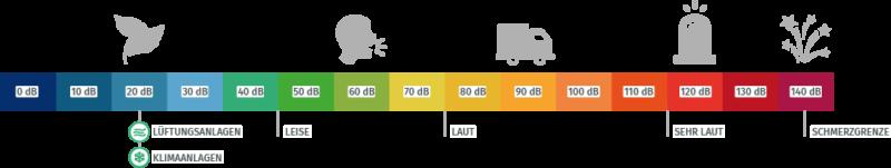Lautstärke von Klima- und Lüftungsgeräten auf einer Dezibel Skala