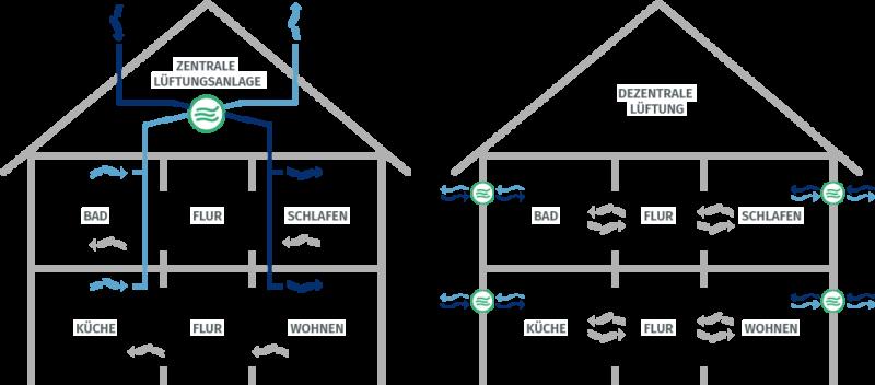 Schaubild Unterschied von zentraler Lüftung zu dezentraler Lüftung